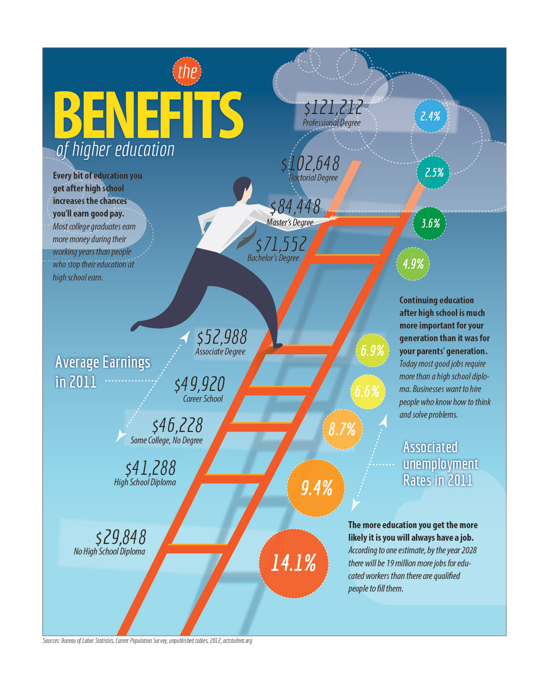 higher education benefits info graphic